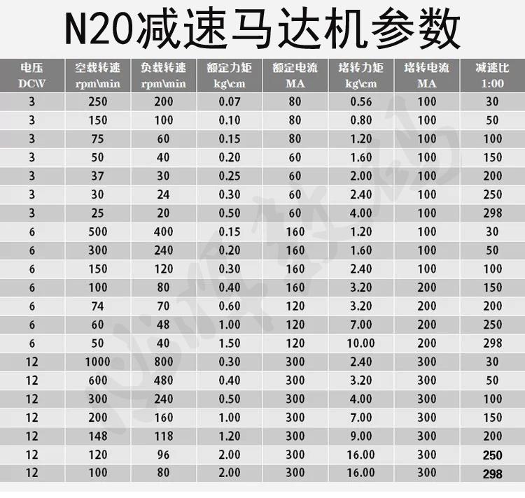 Таблица Мотор-редуктор GA12-N20